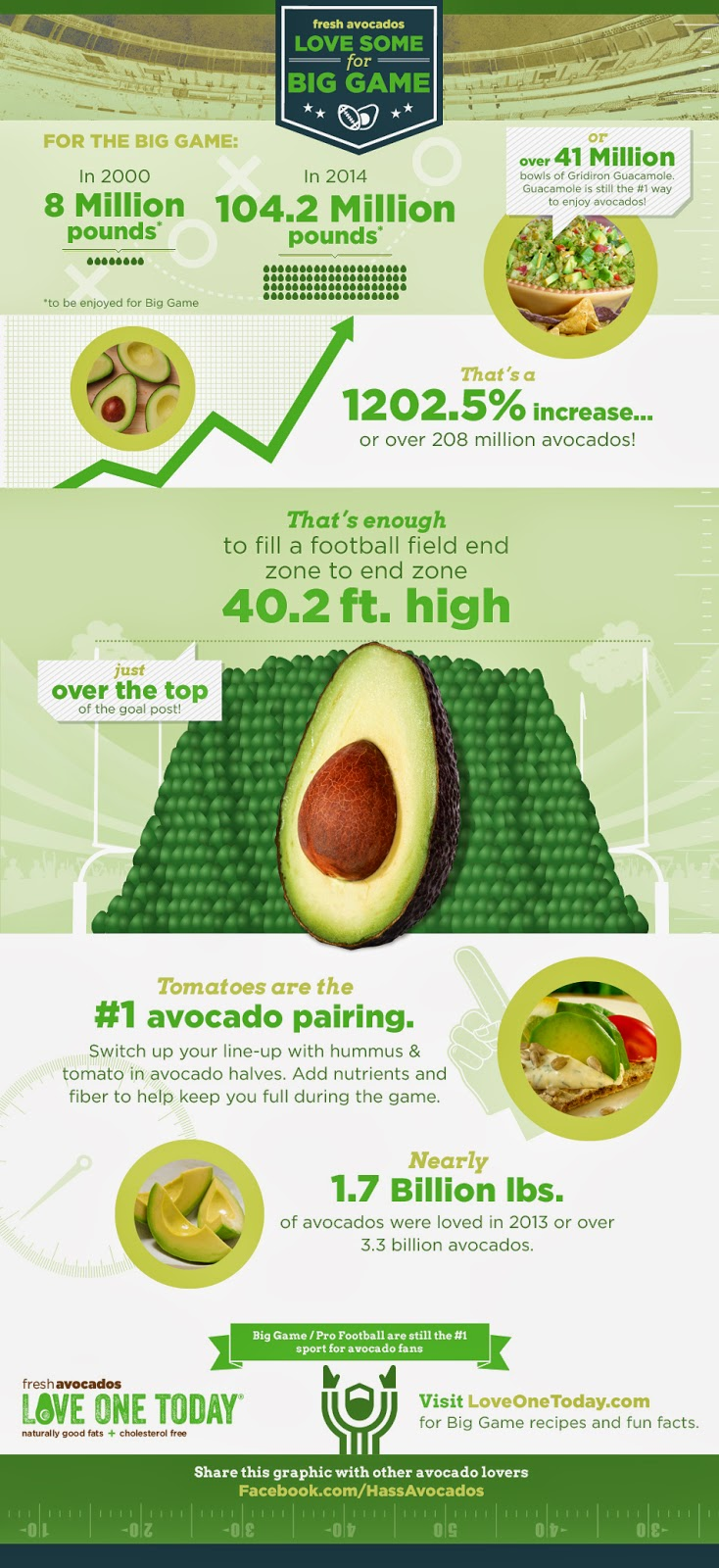 https://www.avocadocentral.com/avocado-recipes/big-game-infographi