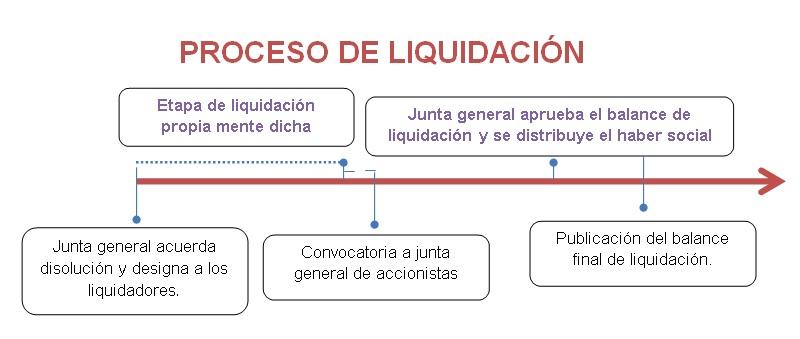 Proceso de liquidación de Empresas.