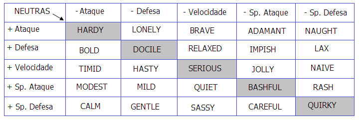 Abertura Pokémon Versus - Temporada Teste; Tabela_natures