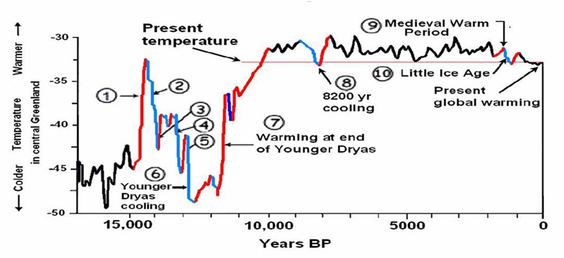 Natural Warming During Last 10,000 Years :-