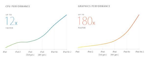 Apple A8X performance