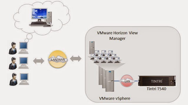 VDI Solutions with Tintri and VMware
