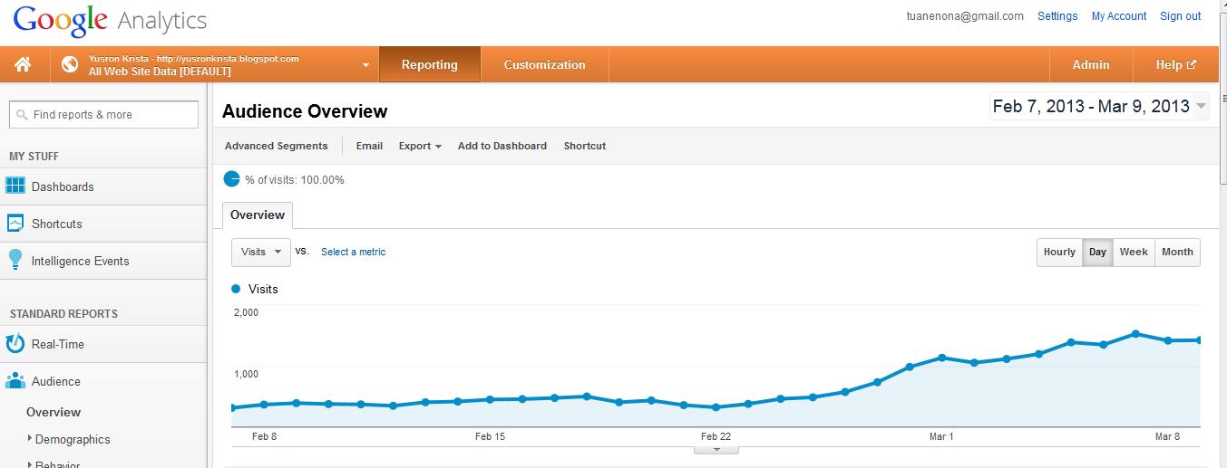 Ya, google cinta sama blog yang rajin update. Seperti blog ini. Namun