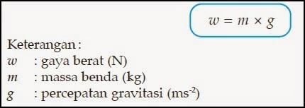 Gaya : Pengertian + Jenis-jenis | www.zonasiswa.com