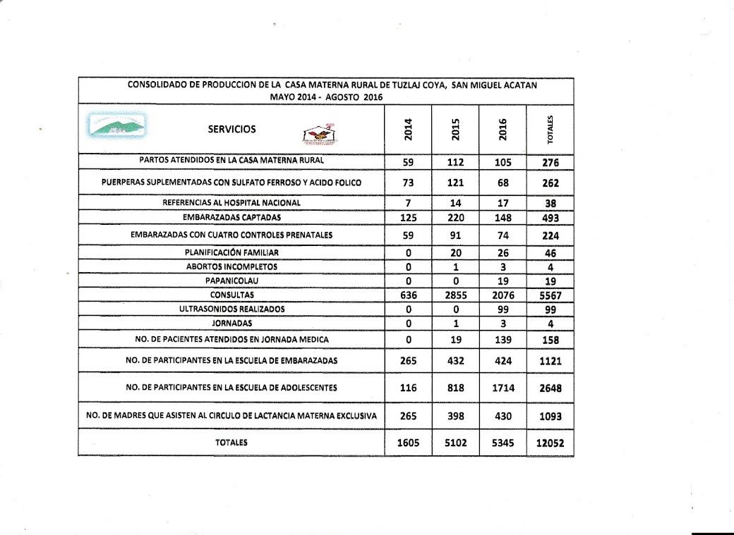 PRODUCCION 2014-2016, CASA MATERNA TUZLAJ
