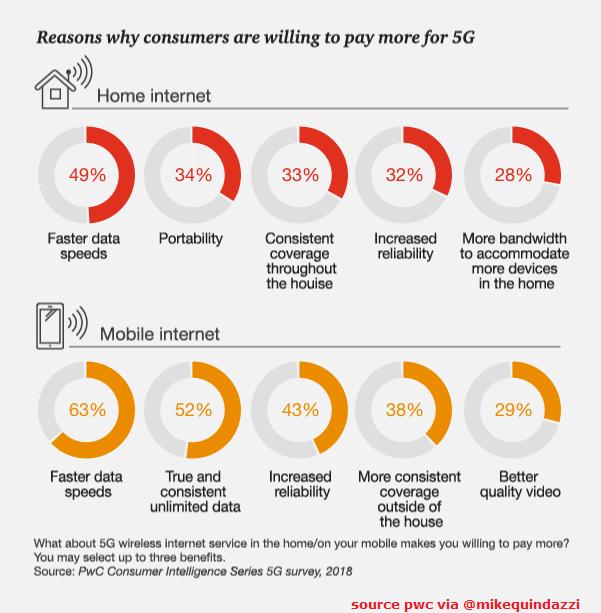 Alasan Konsumen Akan membayar lebih untuk 5G