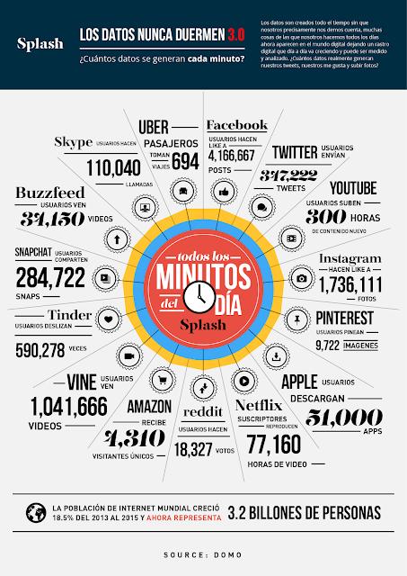 internet-en-un-minuto-infografia