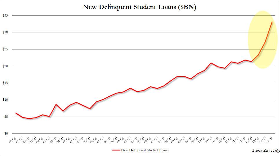 Student debt essay