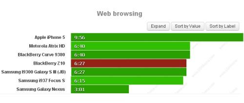 Buona autonomia di 6 ore e 27 minuti per lo Z10 e il suo browser integrato