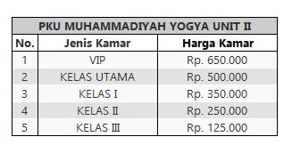 Tarif Rawat Inap PKU MUhammdiya Unit II Yogyakarta