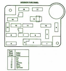 Fuse Box Ford 1993 Wagon Diagram