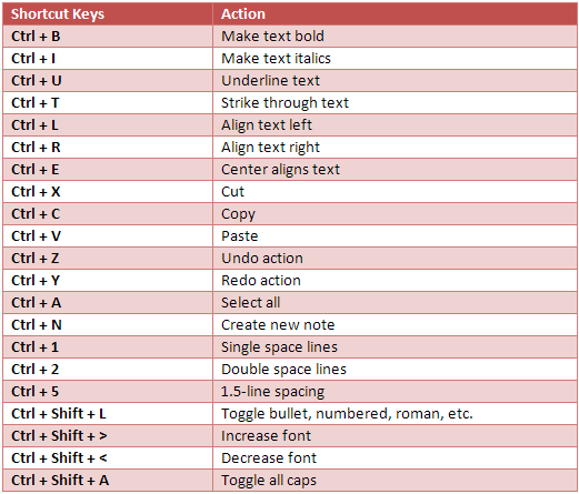 New Keyboard Shortcut Keys in Windows 7