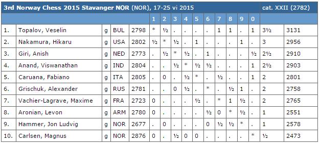 Le classement du tournoi d'échecs après 4 rondes sur 9