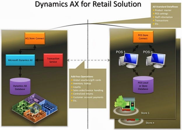 Microsoft Dynamics Ax Retail Ax 2012 Retail System Architecture