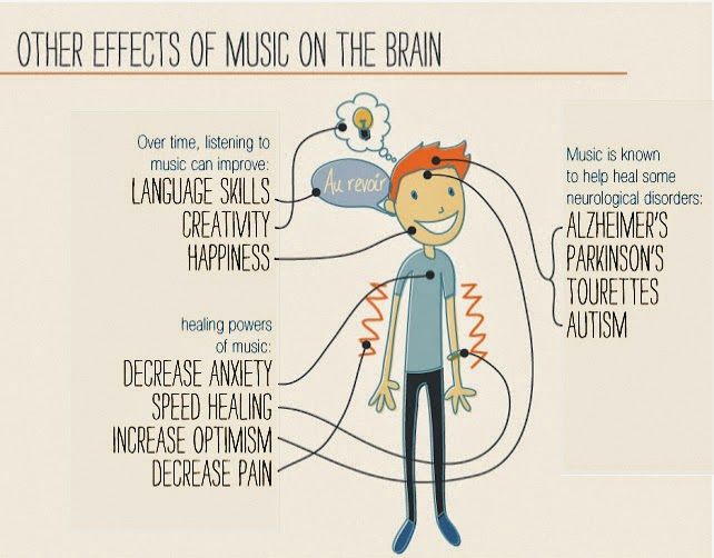 music and the brain essay I need a good thesis statement on my topic how music affects the brain well yeah i have to write an essay on how music affects the brain but my teacher said my thesis statement wasn't very good.