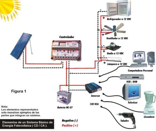 Desarrollo para ahorrar energía eléctrica ~ El Rincón