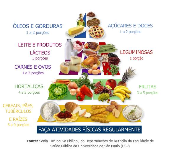 Favoritos Nutri Saúde: PIRÂMIDE ALIMENTAR BRASILEIRA ADAPTADA BN84