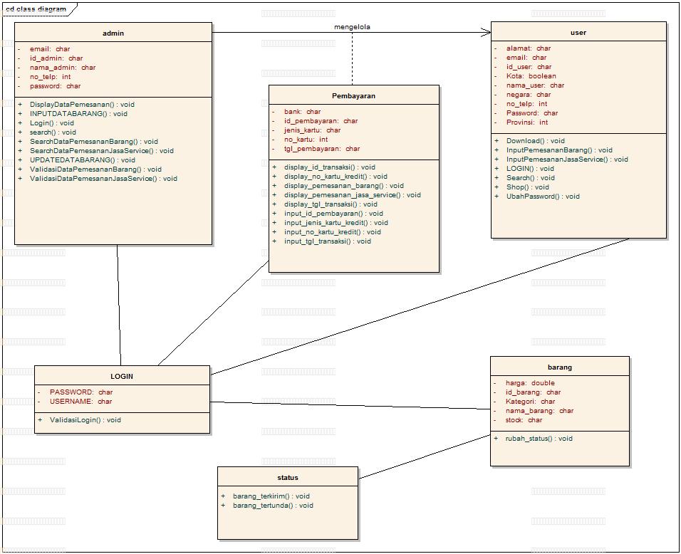 Analisa perancangan sistem pada bengkel online kampoes informasi sequence diagram ccuart Image collections