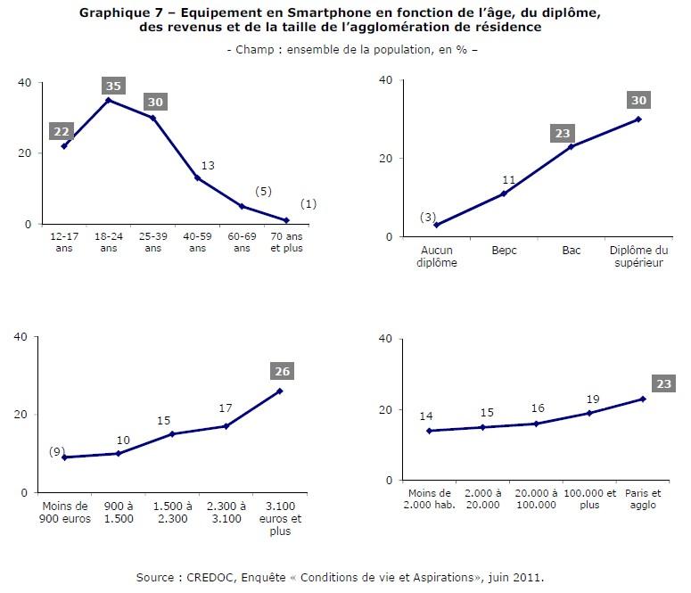 Taux d'équipement en smartphone en fonction de l'âge, du diplôme, de la catégorie sociale et du type d'habitat - Etude CREDOC France 2011