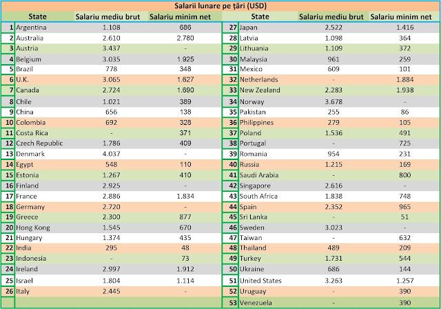 Salariile medii și nete lunare pe țări