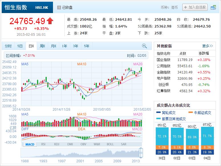 中国株コバンザメ投資 香港ハンセン指数20150205