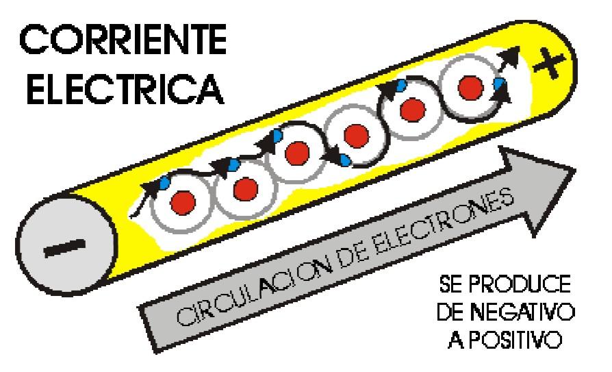 electricidad corriente alterna: