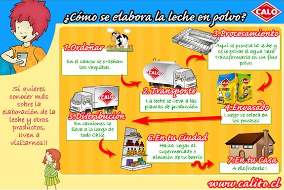 CoSqUiLLiTaS eN La PaNzA BLoGs: EL PROCESO DE LA LECHE
