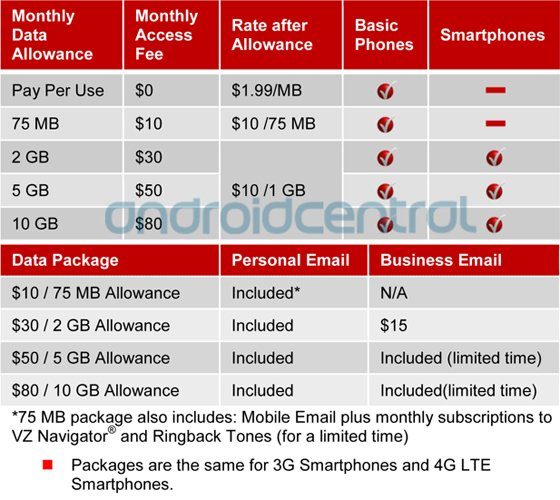 Besides providing postpaid mobile phones, Verizon now offers prepaid phones with download options such as games, ringtones, and applications for all Verizon-approved prepaid handsets. Prepaid Monthly Plans.