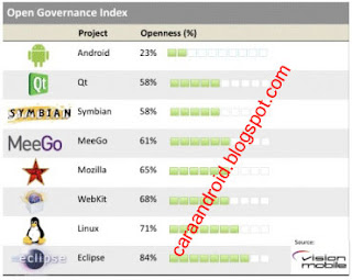 Android , OS Open Source Yang Paling Tertutup