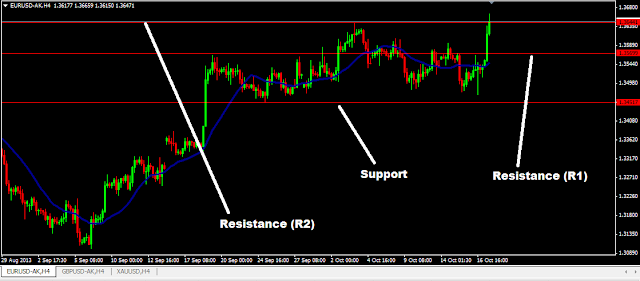 Simple Trading with Support and Resistance