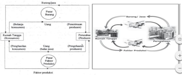 B mendeskripsikan circulair flow diagram nyontek gambar 27 arus lingkaran kegiatan ekonomi hubungan rumah tangga konsumen dengan perusahaan ccuart Images