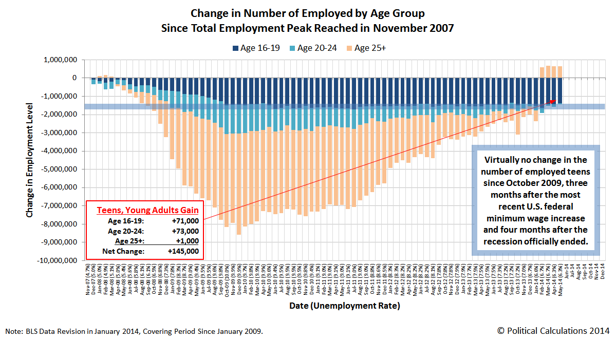 Change in Number of Employed Since Total Employment Peak in November 2007, through May 2014