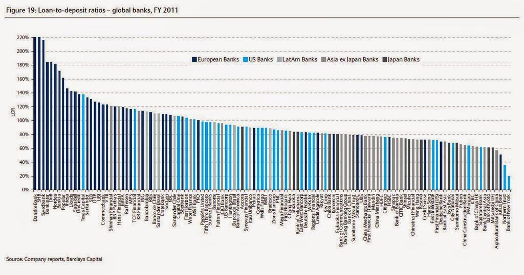 Activos de la banca europea pendientes de colocación en los Mercados