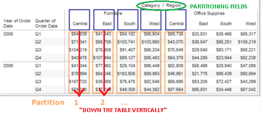 Tableau gurus table calculations adressing options for Html table options