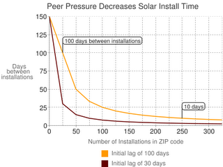 grafico solar