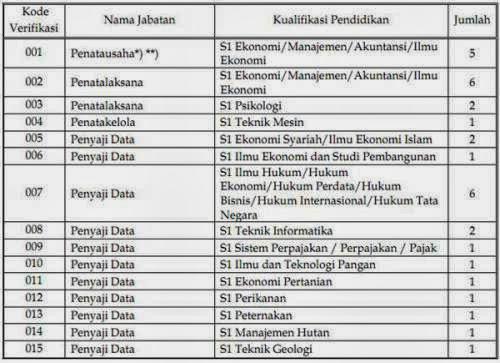 Lowongan CPNS Kementerian Koordinator Bidang Perekonomian 2013 http://rekrutmen.ekon.go.id