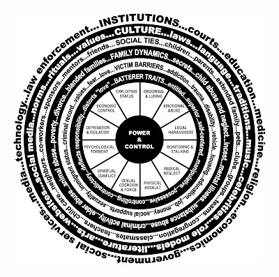dating relationships power control wheel Abusers believe they have a right to control their partners by using the tactics illustrated in the power and control wheel, which results in abusive relationships.