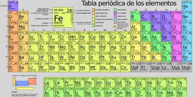 Web educando actualmente existe 123 elementos reconocidos por la iupac siglas en ingles de la unin internacional de la qumica pura y aplicada urtaz Gallery
