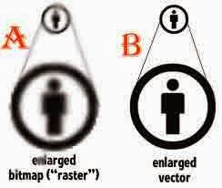 Mengidentifikasi Perbedaan Grafis Vektor Dan Bitmap