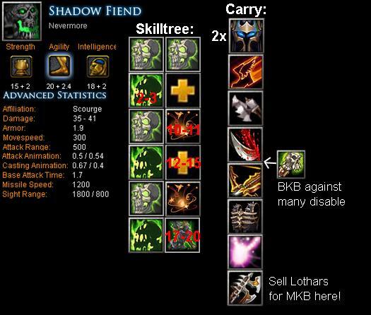 Shadow fiend nevermore item build skill build tips dota bite