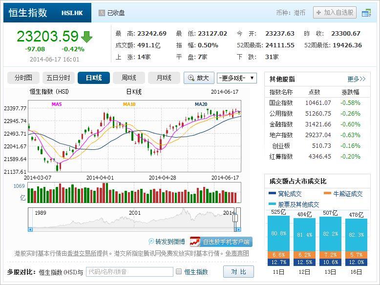 中国株コバンザメ投資 香港ハンセン指数20140617