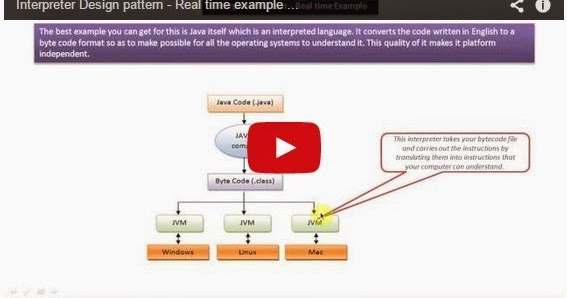 Java ee interpreter design pattern real time example jvm for Object pool design pattern java example