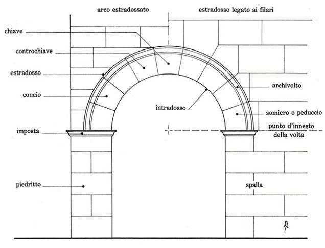 L 39 architettura romana archi e volte for Planimetrie della cabina ad arco