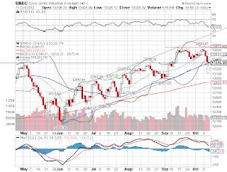 Bolsa de valores dos Estados Unidos