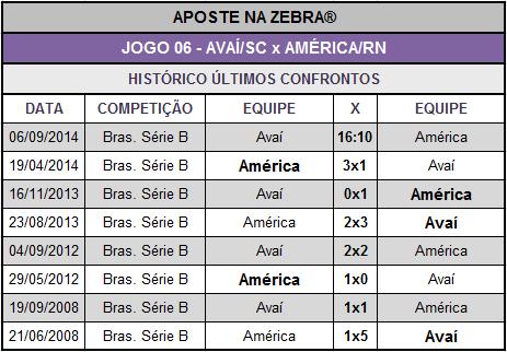 LOTECA 620 - HISTÓRICO JOGO 06