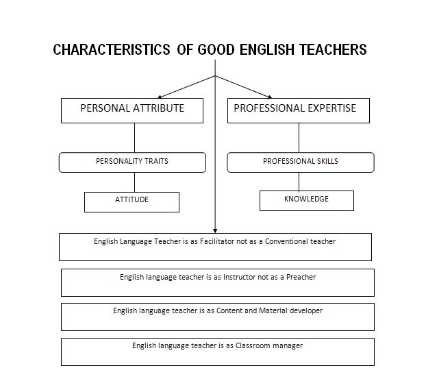 characteristics of good english teachers