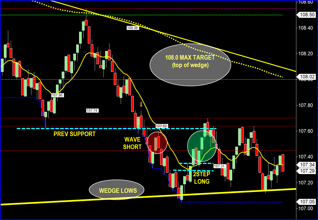 Crude trading strategies