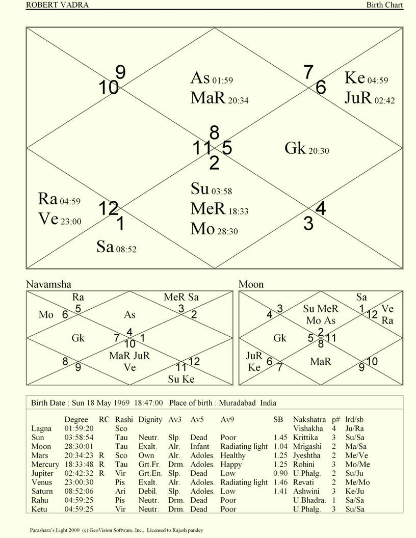 Astrological predictions robert vadra has to face more problems astrological predictions nvjuhfo Gallery