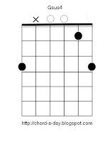 Gsus4 guitar chord