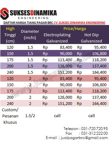 Daftar Harga Tiang BRC 2013,Daftar Harga BRC 2013, pagar brc
